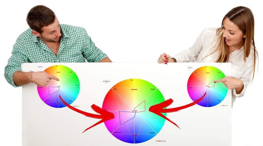 Partnerský egodiagram porozumění